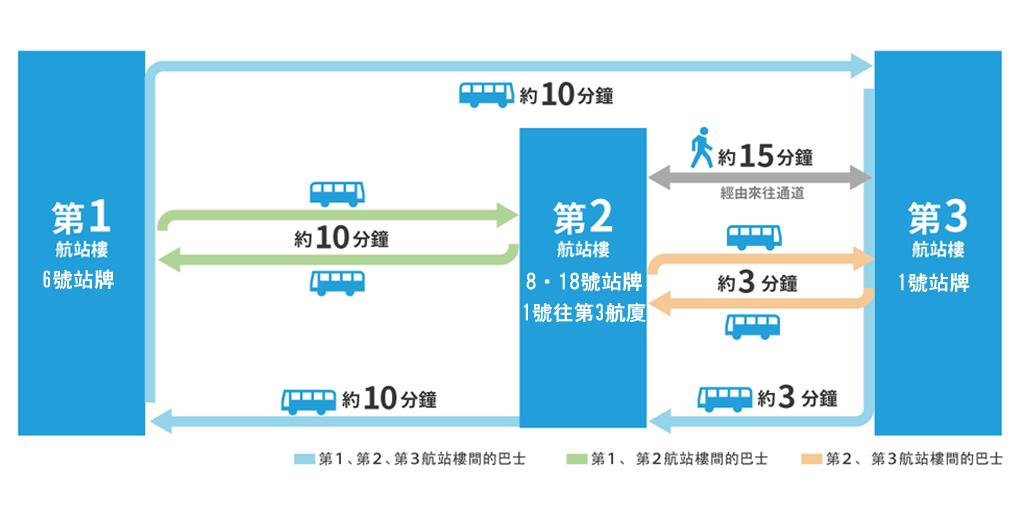 成田機場 航廈 巴士