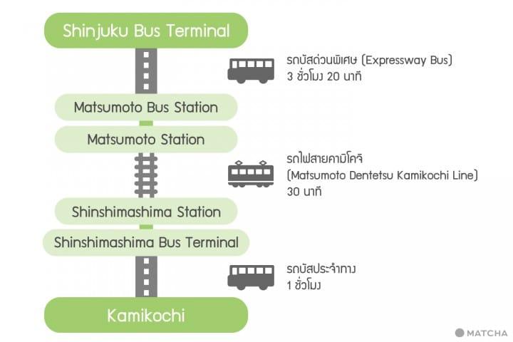 คามิโคจิ (Kamikochi) เที่ยว 2 วัน 1 คืน นั่งบัสจากโตเกียวไป