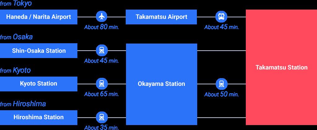 Access to Kagawa
